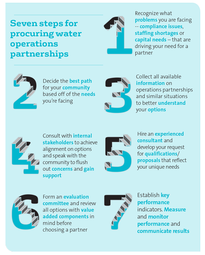 7-steps-procuring-water-operations-partner-product-guide-infographic